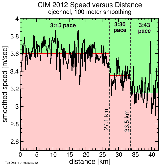 speed vs distance